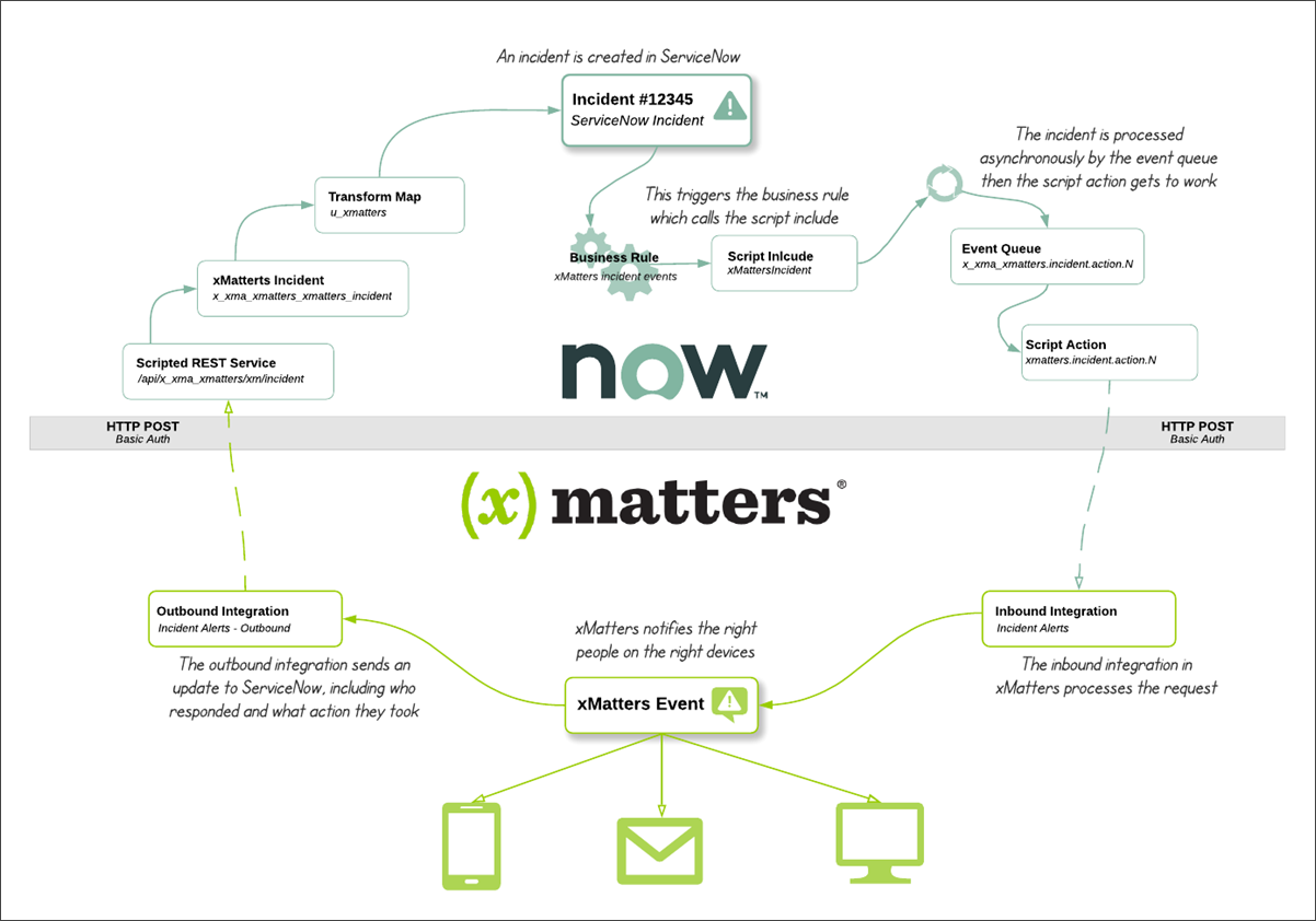 ServiceNow integration (version 5 4) – xMatters Support
