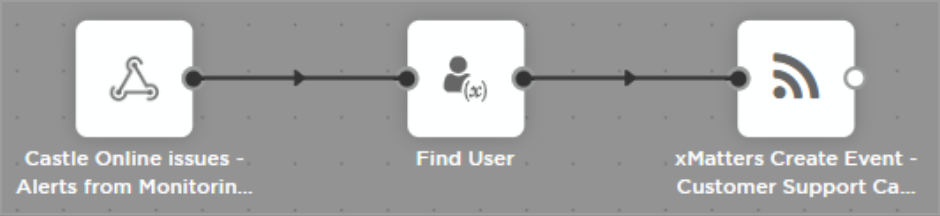 find-user-flow-example.png