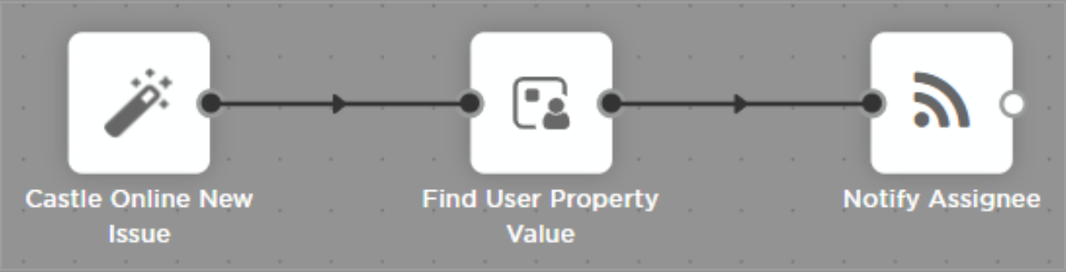 find-user-property-value-flow-example.png