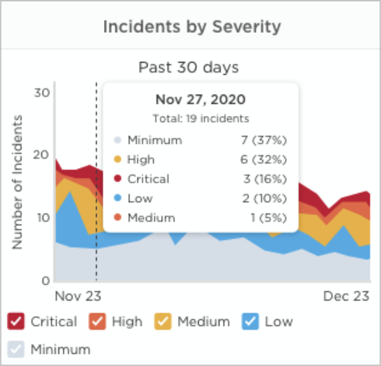 incidents-by-severity-widget.png